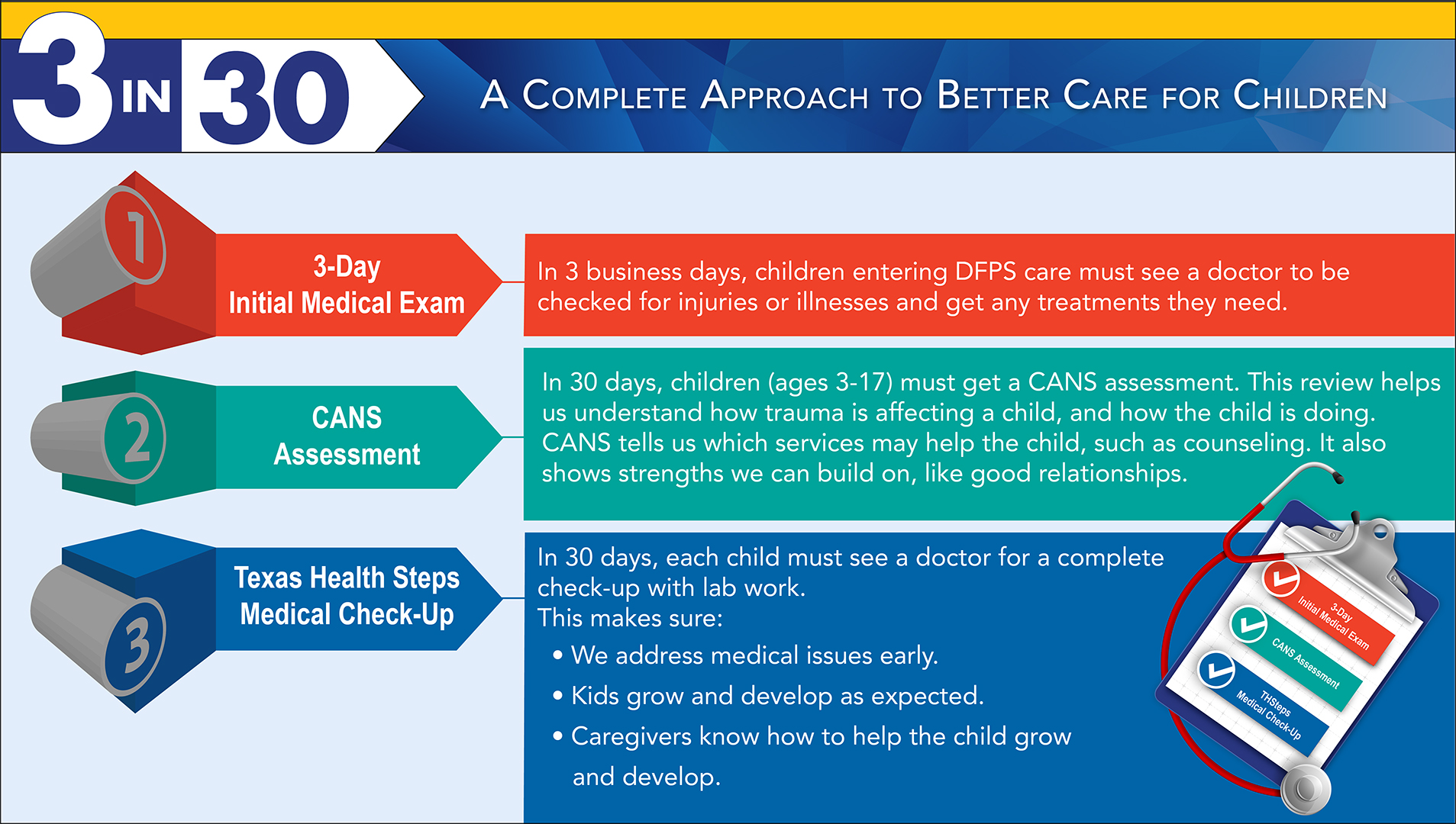 Trauma Can Make It Hard For Kids To >> Dfps 3 In 30 A Guide To Medical Services At Cps